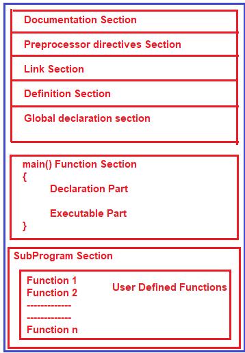 C Program Structure