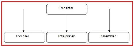 Types of Translators