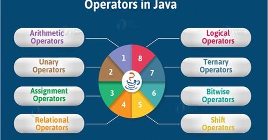 What are Java Operators?