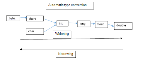 Widening Type Casting in Java