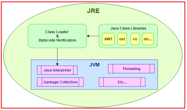 JRE (Java runtime Environment):