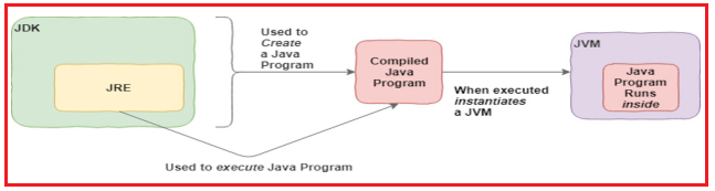Java Application Development Lifecycle