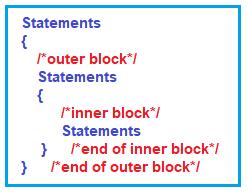 Block Scope