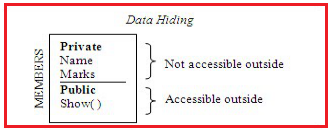 Data Hiding in Java