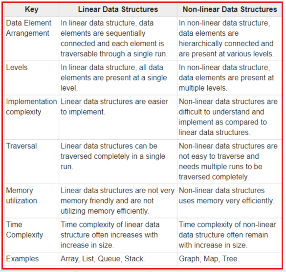 Differences between Linear and Non - Linear Data Structure