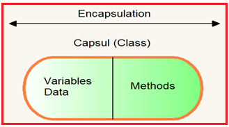Encapsulation in Java with Real-time exampels