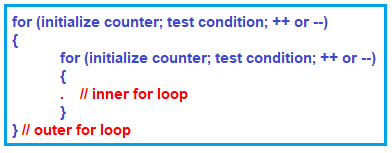 Nested For loop in C