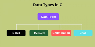 Data Types in C Language