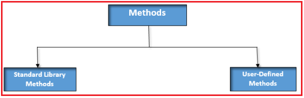 Types of Methods in Java