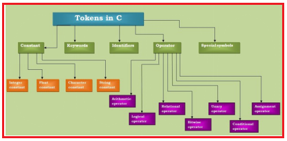 C Tokens - Syntax of C Language