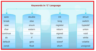 Keywords in C Program - Syntax of C Language