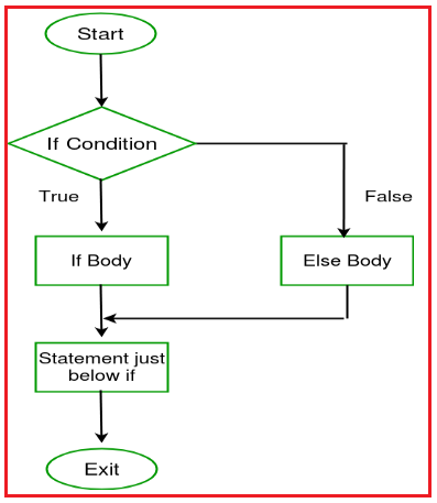 if-else statement control flow in C