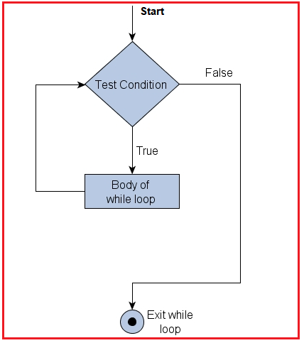 While loop Control flow in C