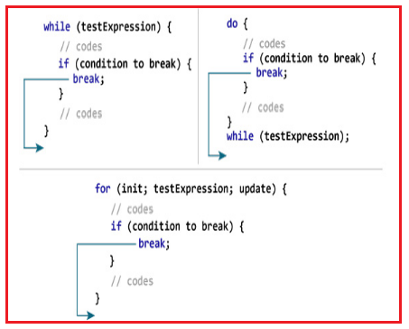 How break statement works in C?