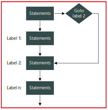 Goto Statement Control Flow in C