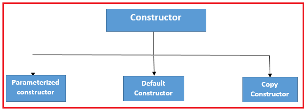 Types of Constructors in Java
