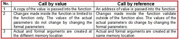 Difference between Function call by value and call by reference in c