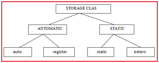 Storage Classes in C