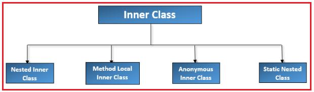 Types of Inner Classes in Java