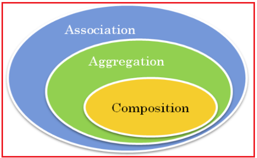 Types of Associations in Java