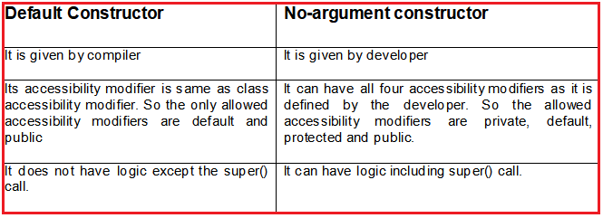 What are the differences between no-argument and default constructor?