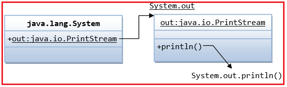 Java User Input and Output with examples