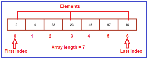 Accessing Arrays Elements in C