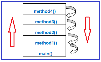 What is Exception propagation or chained exception in Java?