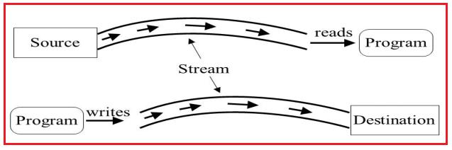 Standard IO Streams in Java