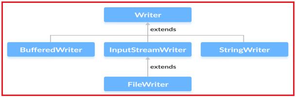 Writer Character Stream in Java