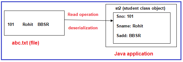 What is Deserialization in Java?