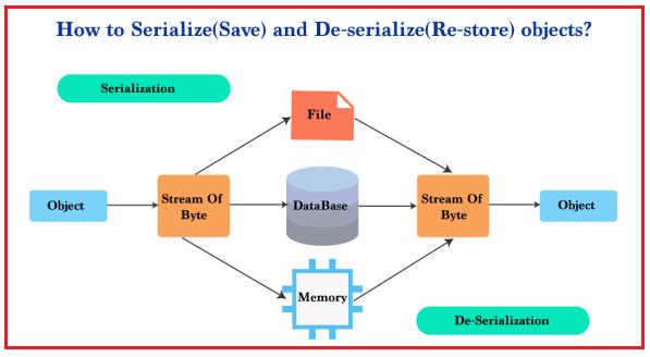 Serialization and Deserialization in Java