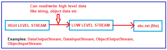 What is the difference between High level stream and low level stream?