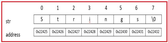 Memory representation of String in C