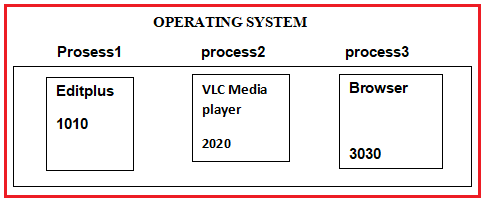 Processor-based multitasking (Multiprocessing)