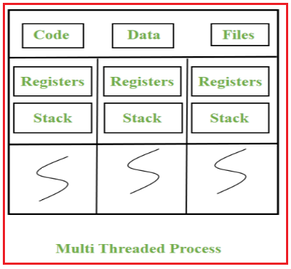 What is Multithreading in Java?