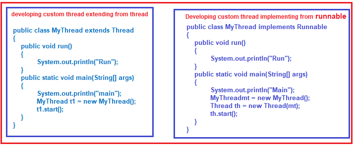 Why we need multithreading in Java?