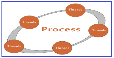 Multithreading in Java with Examples