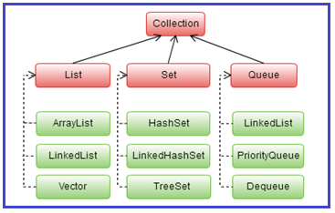 Collection Interface Hierarchy in Java