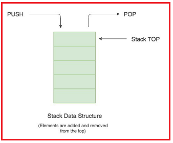 Stack Collection in Java