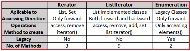 Comparison Between Iterator, ListIterator and Enumeration Cursors in Java