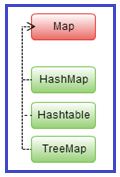 Map Interface Hierarchy in Java