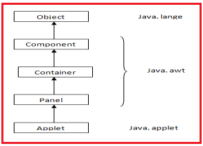 The Applet Class in Java