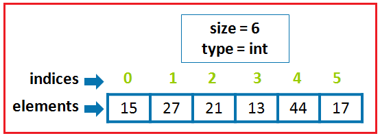 What happens if we try to access element outside the array size?