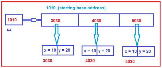 Arrays of Objects or Reference Array in Java