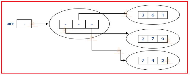 Memory Architecture of 2d Array in Java
