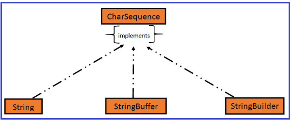 CharSequence Interface in Java