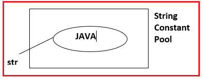 Using String Literal to create string object in Java