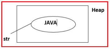 Using new Operator to create string object in Java