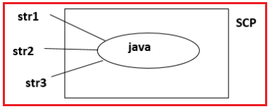 Why String Objects are given as Immutable Objects in Java?